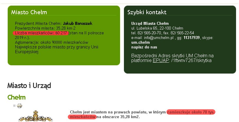 Ilu mieszkańców mieszka w Chełmie?
